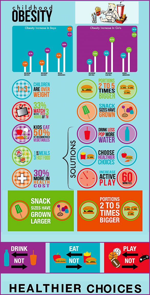 34 best Childhood Obesity Awareness Month images on ...