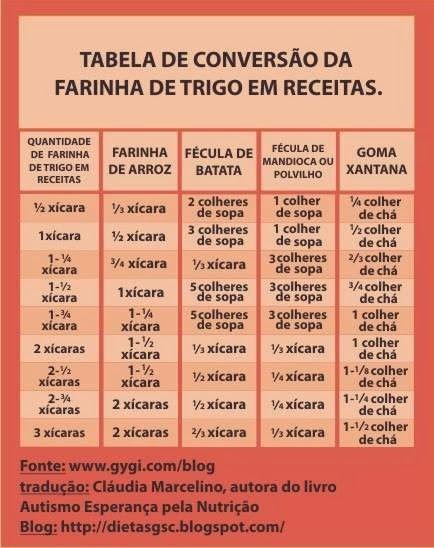 Receitinhas Sem Glúten: *TABELA DE CONVERSÃO DE FARINHAS