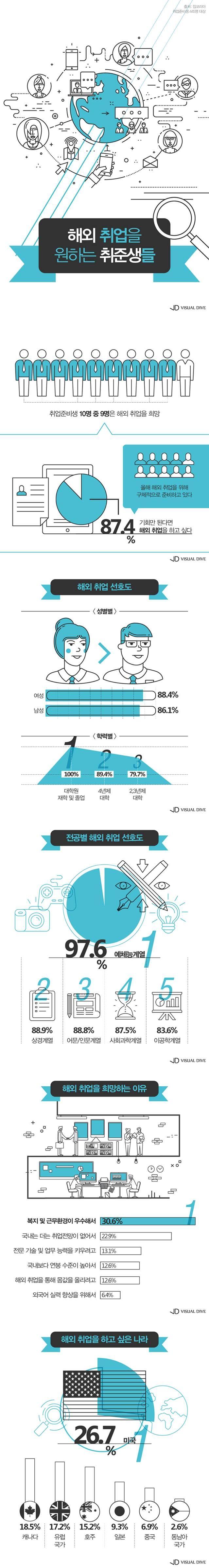 """취준생 10명 중 9명 """"해외 취업 희망"""" [인포그래픽] #job / #Infographic ⓒ 비주얼다이브 무단 복사·전재·재배포 금지"""