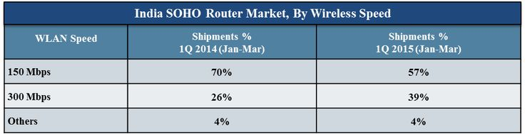 India Router Market shipments volume reached 0.67 million units in CY 1Q 2015. TP Link commanded the India SOHO Router Market