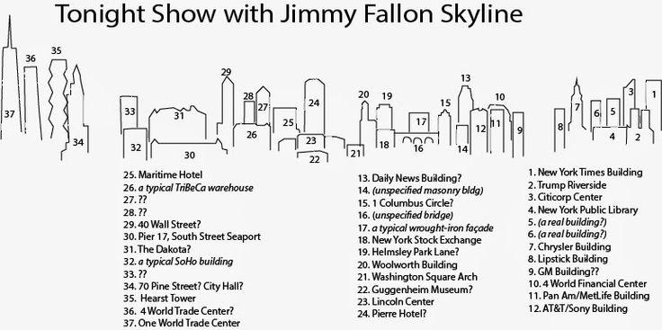 Bauzeitgeist Jimmy Fallons Skyline Model Buildings