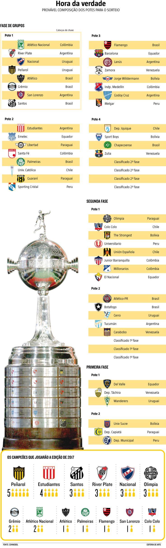 No luxuoso Centro de Convenções da Conmebol, em Luque, no Paraguai, o #Atlético conhecerá hoje, a partir das 21h (de Brasília), os adversários que irá enfrentar na fase de grupos da Copa Libertadores de 2017. Campeão em 2013 e com cinco participações seguidas, o Galo acumula pontos suficientes nos critérios do ranking da competição para ser um dos oito cabeças de chave. (21/12/2016) #Galo #AtléticoMineiro #Libertadores #Calendário #Futebol #Infográfico #Infografia #HojeEmDia