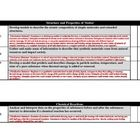 This a checklist including three columns for each NEW Common Core Science Standard in Middle School...or as we call them in Science- NEXT GENERATIO...