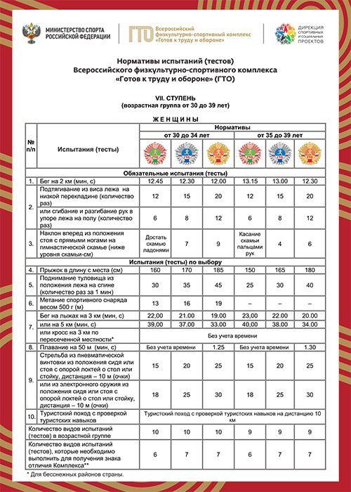Таблицы с нормативами