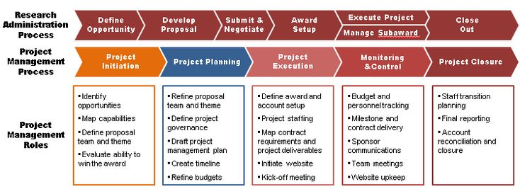 A very basic Project process map