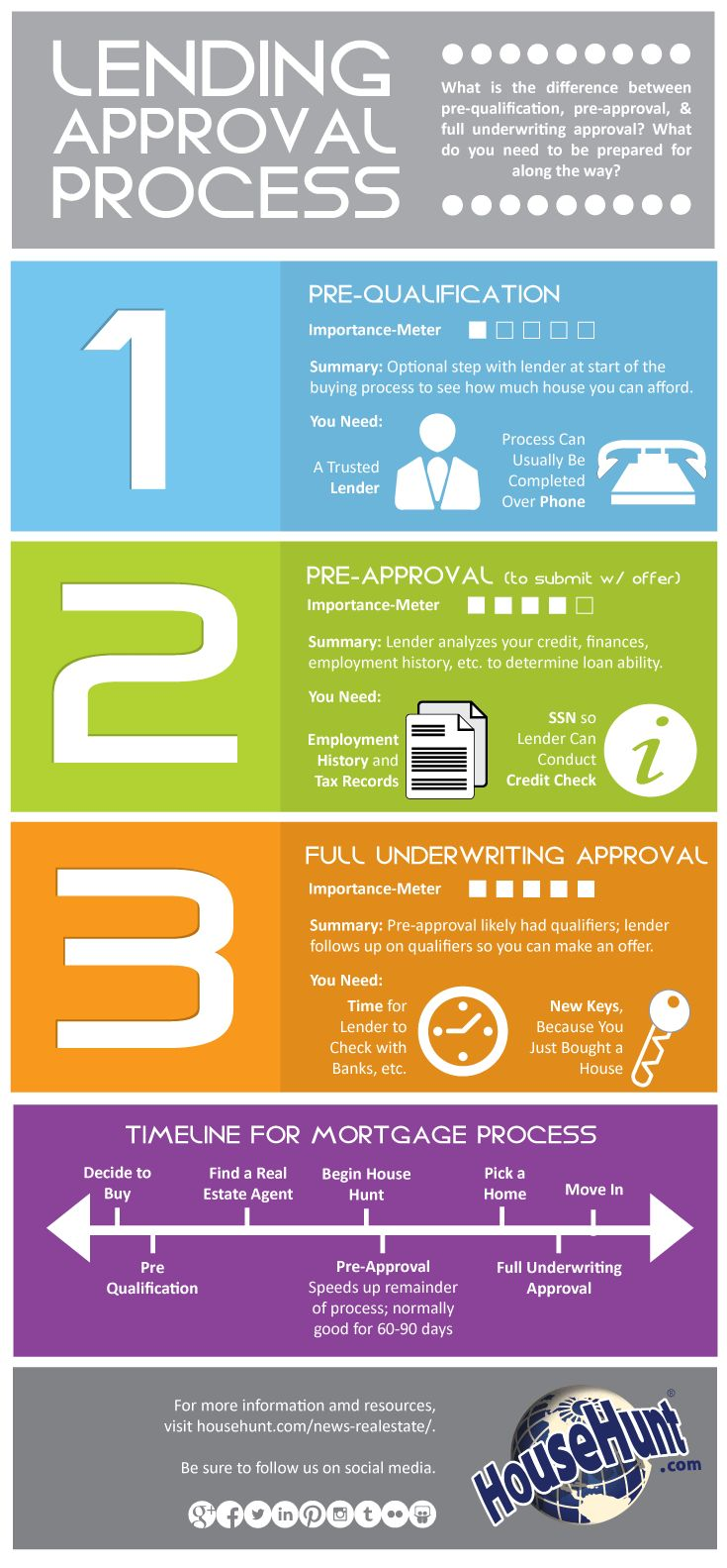 Best Type Of Mortgage Loan For First Time Home Buyers