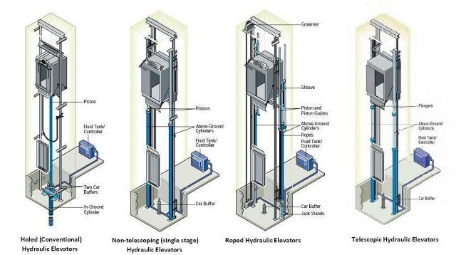 Assembling Hydraulic Elevator System : Hydraulic elevator types building systems pinterest