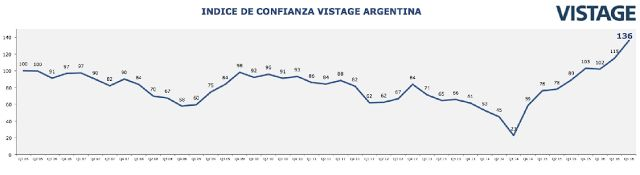 El Índice de Confianza Empresaria VISTAGE alcanzó un récord histórico   Los resultados de este período alcanzaron un récord histórico desde que se empezó a realizar esta medición y reflejan gran optimismo por parte del sector empresario.  El Índice de Confianza VISTAGE es el sondeo trimestral que la organización líder mundial de CEOs realiza desde 2006 a empresarios argentinos. El tercer trimestre de 2016 midió 136 puntos alcanzando su máximo valor y superando en 21 puntos al valor del…