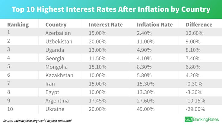 top 10 highest interest rates after inflation