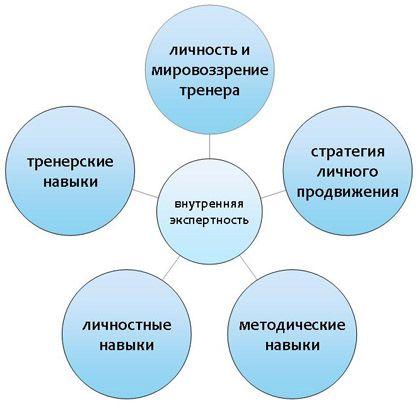 5 компетенций тренера