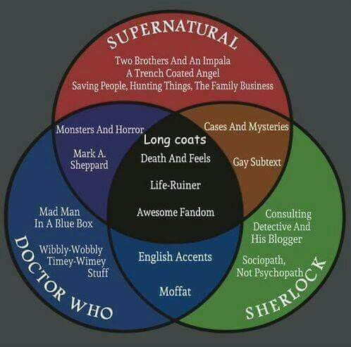i'm in sherlock and supernatural fandoms and i can confirm
