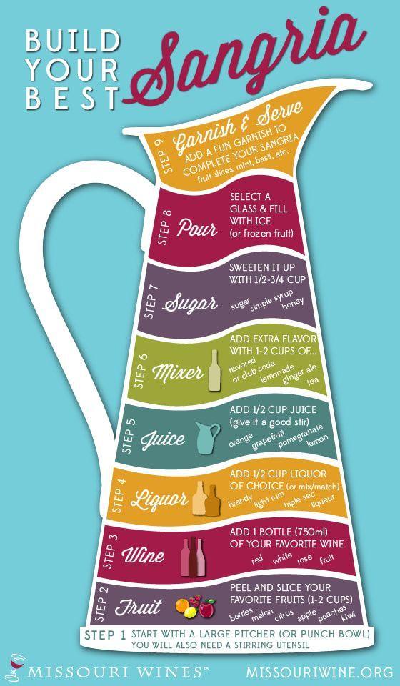 Build Your Best Sangria Beverage!From Missouri Wines.