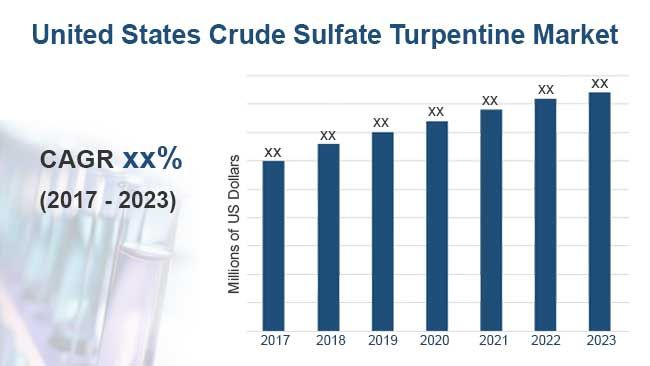 2018 2023 United States Crude Sulfate Turpentine Market Report Status And Outlook United States States Marketing