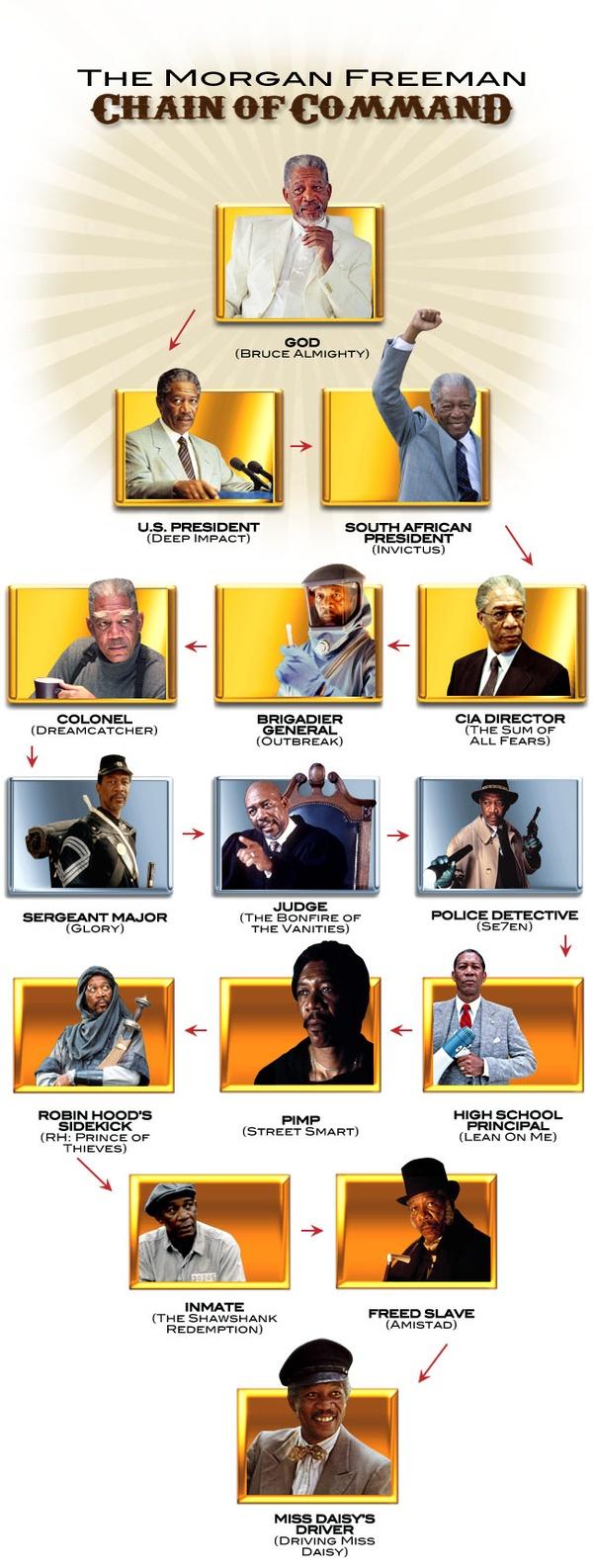 Morgan Freeman chain of command