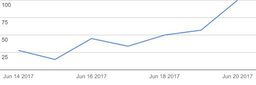 """За прошедшую неделю интерес пользователей Google Поиска к теме """"low light flowers"""" вырос на 257% (По всему миру) - ledfeo@gmail.com - Gmail"""