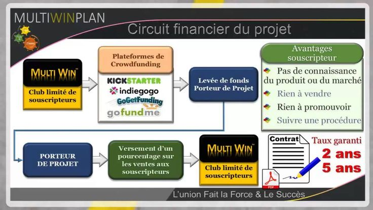 MultiwinPlan Europe, Présentation rapide en Français.http://multiwinplan.com/user/new_member_url.php?code_parent=BE-AZAA-108