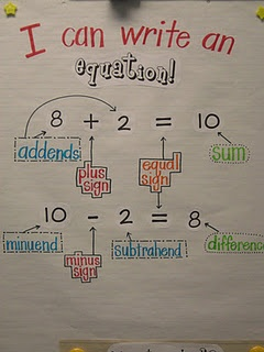 """equation chart.  Conside calling subtraction: sum - addend = addend, with a """"secret"""" at the bottom of chart: """"2nd graders call these: minuend - subtrahend - difference"""""""