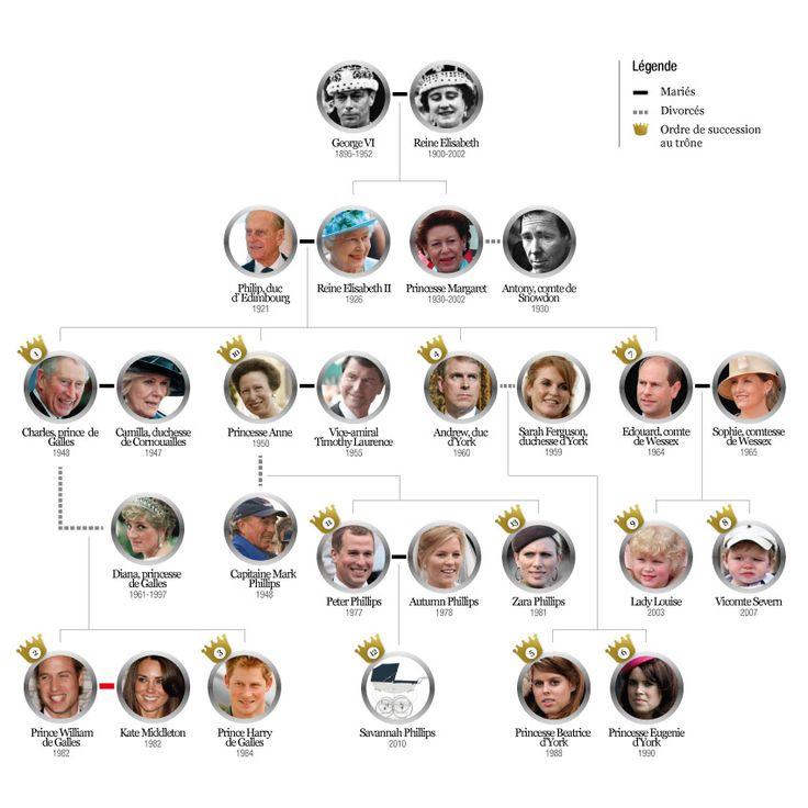 Arbre généalogique de la famille d'Angleterre