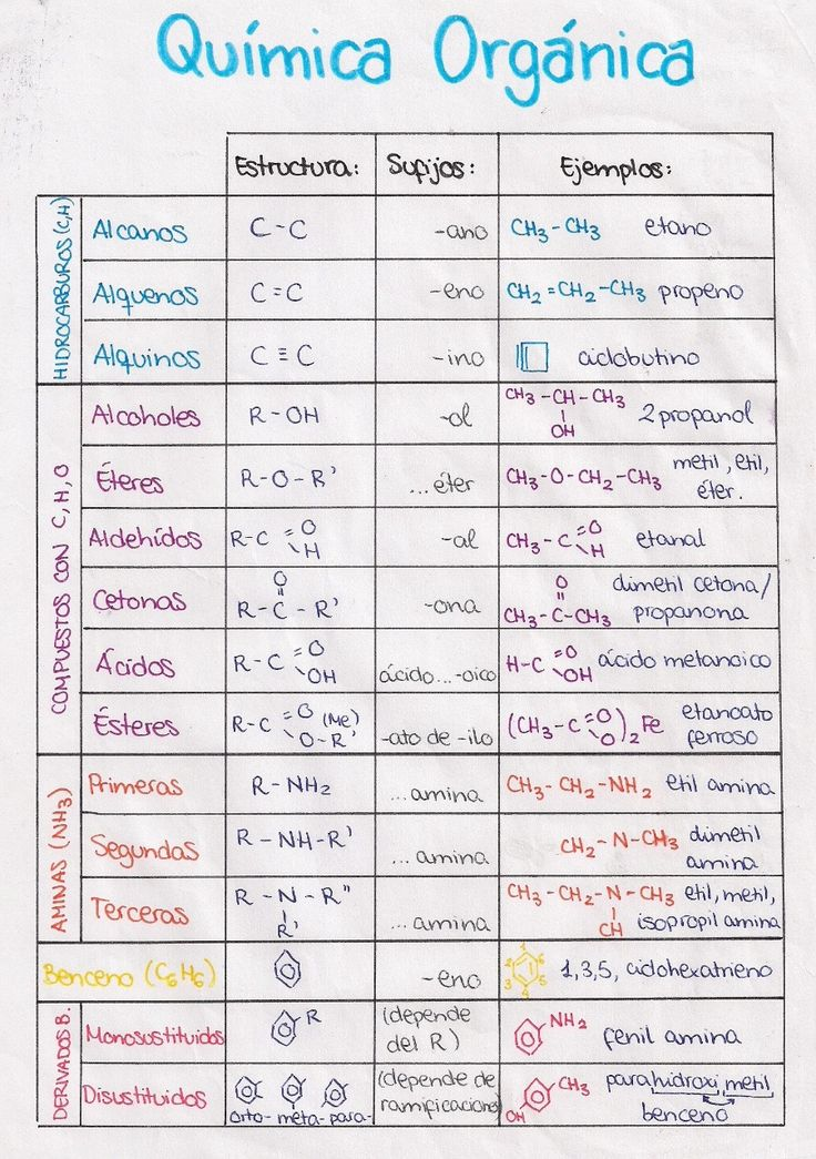 78 best Química images on Pinterest Mind maps, Study tips and - new tabla periodica metales alcalinos