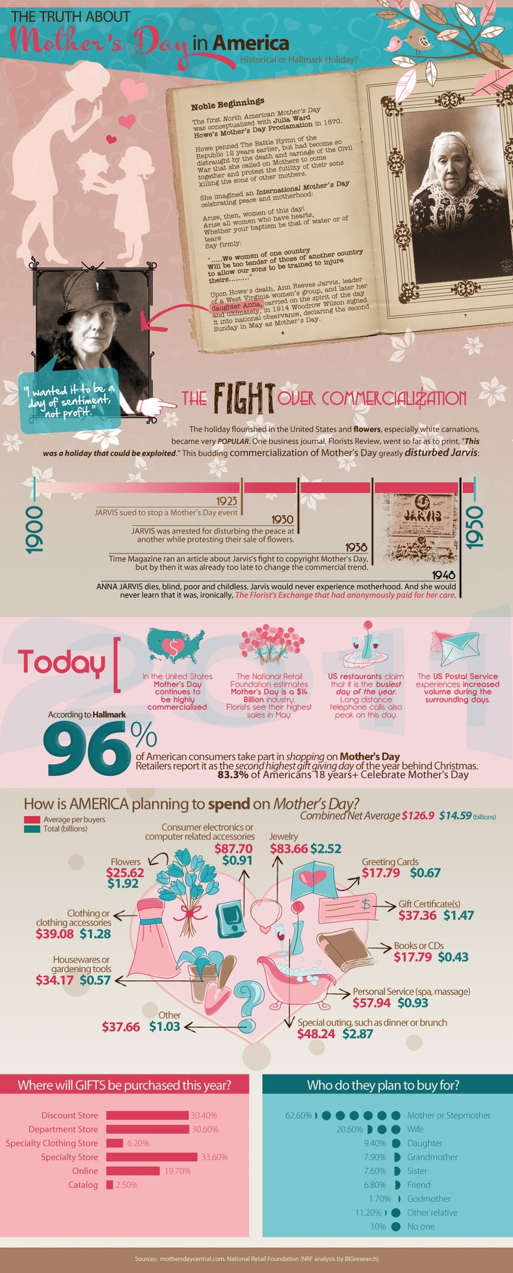 The truth about #mothersday  #infographics about #moms