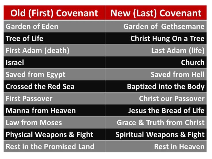 Biblical Covenants - Life, Hope & Truth