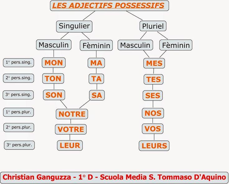 francese: aggettivi possessivi