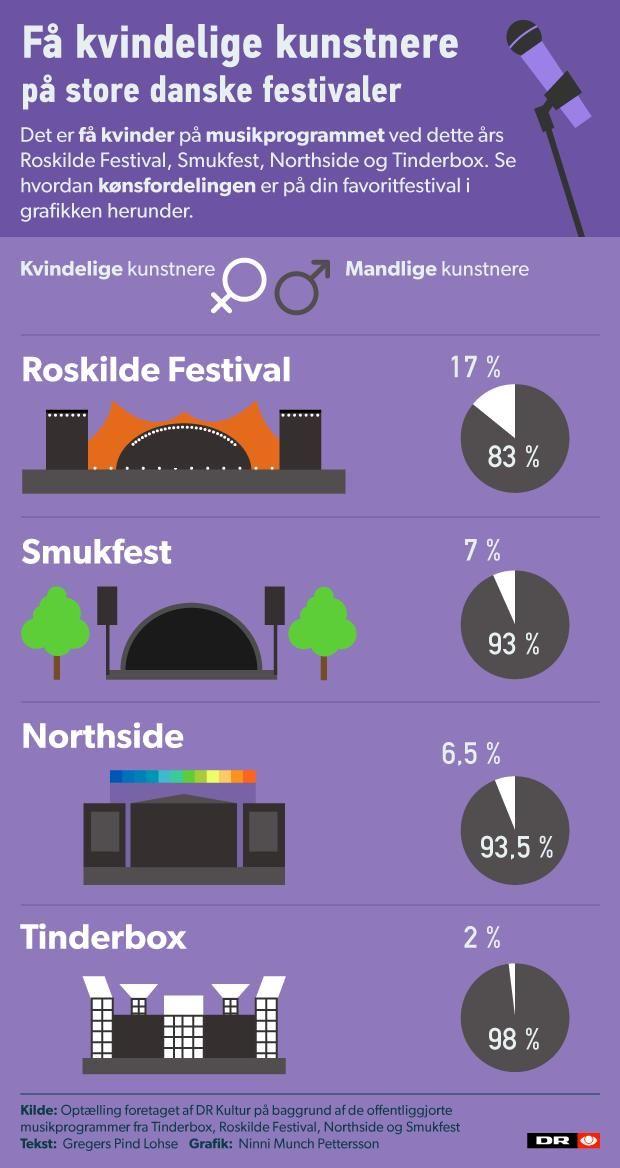 GRAFIK: Så få kvinder spiller på årets store musikfestivaler | Kultur | DR