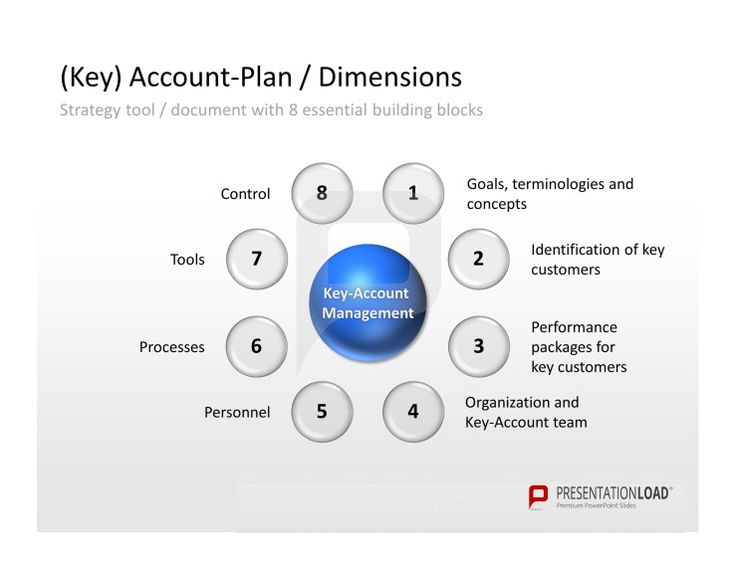 Key Account Management PowerPoint Example Template Of (Key) Account Plan /  Dimensions. Strategy Tool / Document With 8 Essential Building Blocks: 1u2026