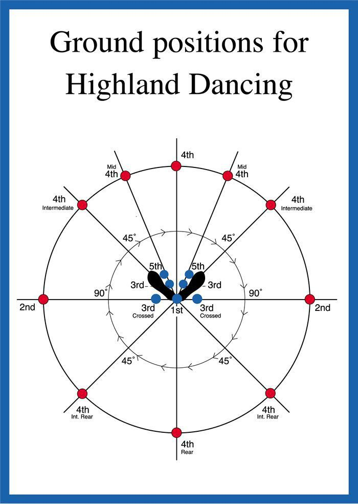 Highland dancing ground positions instructional poster