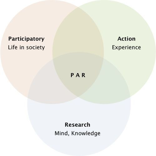 Participatory Action Research in a Venn Diagram https://uk.pinterest.com/ethnographic/participatory-methodology/