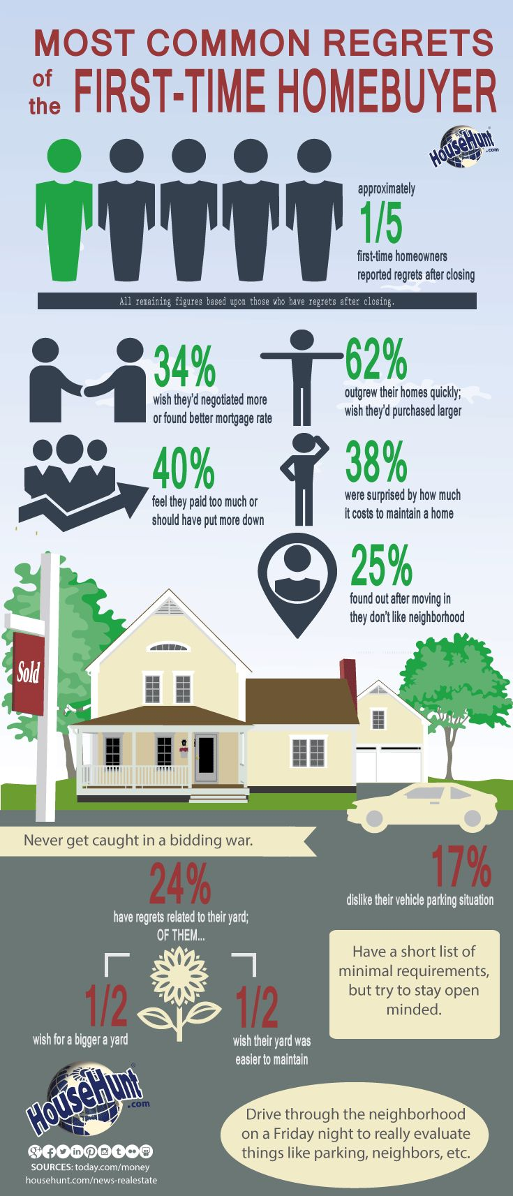 Most Common Regrets of the First Time Homebuyer #Infographic : http://www.househunt.com/news-realestate/most-common-regrets-of-the-first-time-homebuyer/