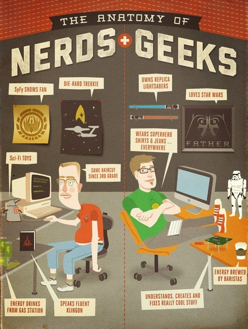 Are you a Nerd or a Geek?