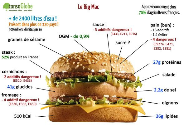 Ces substances que nous cache... le Big Mac ! | consoGlobe.com: