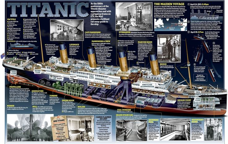 100th Anniversary Of The Sinking Of The Titanic Titanic