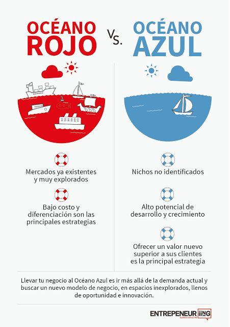 Estrategia del Océano Azul y del Océano Rojo ~ Rincón Uniciencista