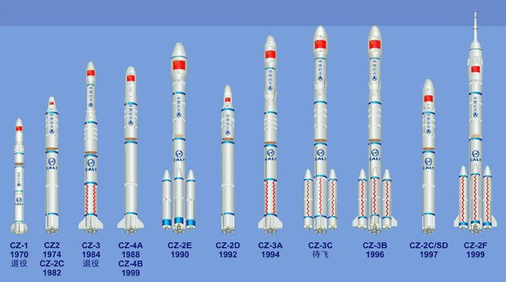 China has developed a family of boosters over the years, including new development of a heavy-lift launcher to fly by 2011. Image