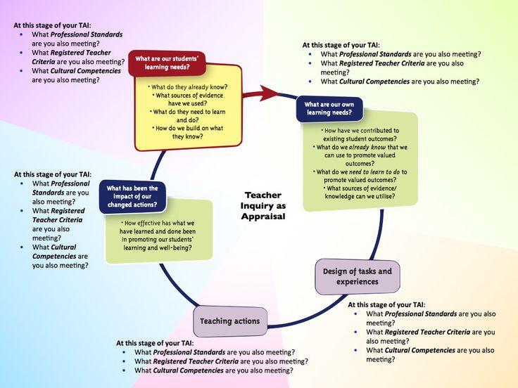 tchr-inquiry-web