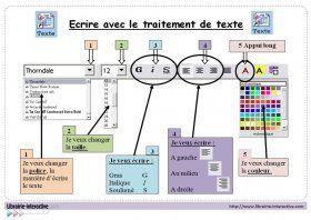 Un référent pour aider les élèves à utiliser les principales fonctions du traitement de texte.
