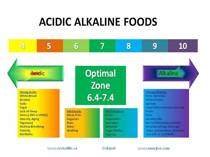 Acidic And Alkaline Foods Diet