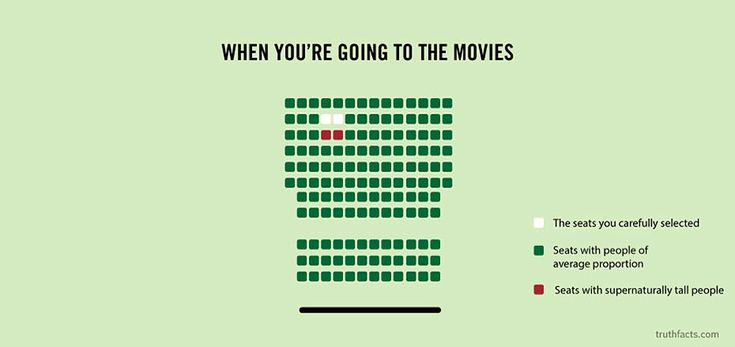 7.) When You're Going To The Movies  :: WHYYYYY?     32 Graphs About Everyday Things Are So Hilariously True
