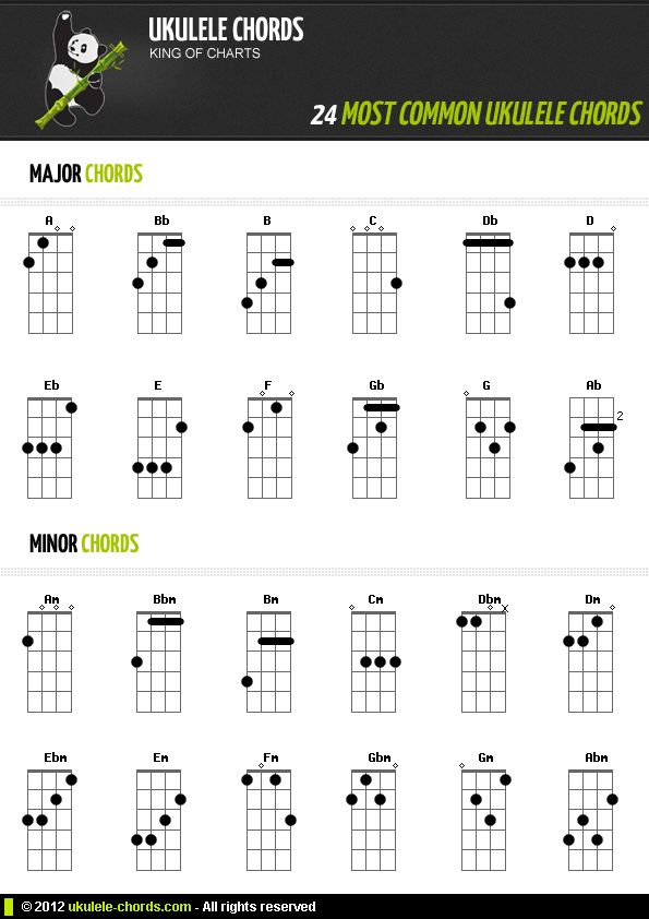 43 Best Ukulele Images On Pinterest | Ukulele Chords, Ukulele
