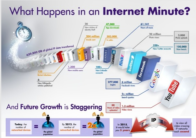 More Stuff to keep up with and so little quality time to find new business.. What to do--What to do    Idea!! The Virtual Sales ForceInternet Minute, Website, Social Media, Internetminut, Infographic, Socialmedia, Bigdata, Wall Photos, Big Data