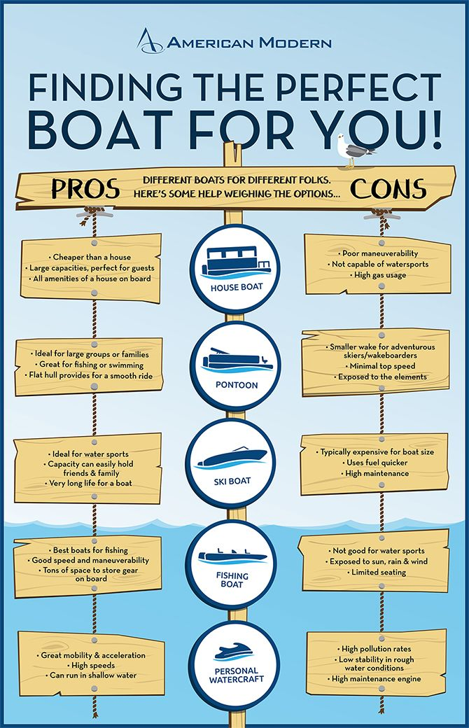 Looking to purchase a #boat? Here are some pros and cons to each type of #boat! #HouseBoat, #Pontoon, #SkiBoat, #FishingBoat, #PersonalWatercraft @American Modern Insurance Group #Infographic