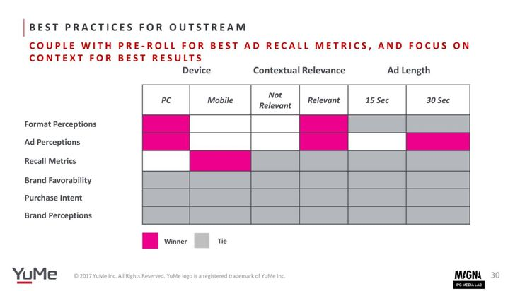 Best practices for outstream