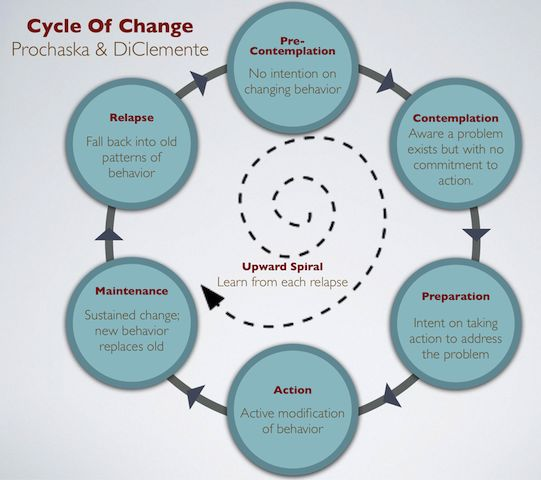 How to Use the Six Stages of Behavioral Change - Workout Nirvana