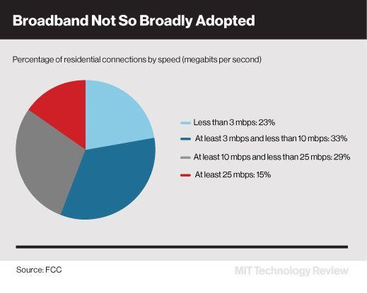 Sólo el 15% de los hogares en EEUU tiene banda ancha según sus nuevos estándares - MIT Technology Review