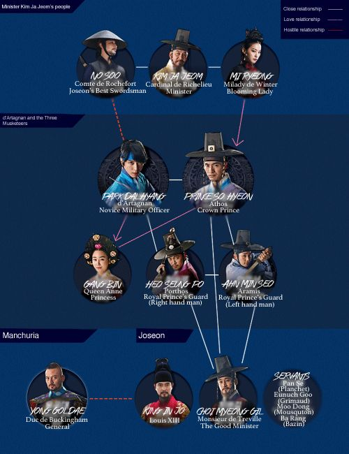 """Based on the original 1844 story by Alexandre Dumas, this new Korean historical drama centers on three Joseon Dynasty-era adventurers – Heo Seung Po (Yang Dong Geun) and An Min Seo (Jung Hae In) – the royal warrior guards for Crown Prince So Hyeon (Lee Jin Wook) and Park Dal Hyang (Jung Yong Hwa), a young man preparing for his military examinations. Can the trio protect the Crown Prince from those who wish him harm? """"The Three Musketeers"""" is a 2014 South Korean historical drama series…"""
