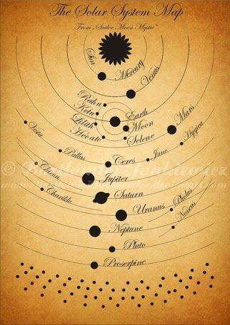 solar system tattoo - Buscar con Google
