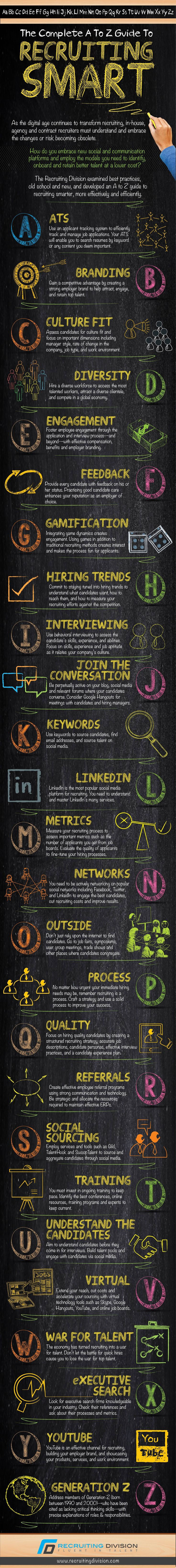 The Complete A to Z Guide To Smart Recruiting [INFOGRAPHIC] #veredus