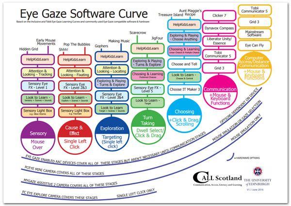Eye Gaze Software Curve